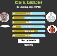 Coke vs David Lopez h2h player stats