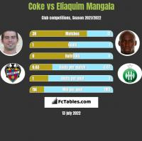 Coke vs Eliaquim Mangala h2h player stats