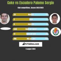 Coke vs Escudero Palomo Sergio h2h player stats