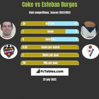 Coke vs Esteban Burgos h2h player stats