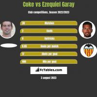 Coke vs Ezequiel Garay h2h player stats