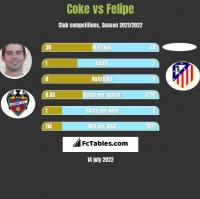 Coke vs Felipe h2h player stats
