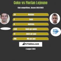 Coke vs Florian Lejeune h2h player stats