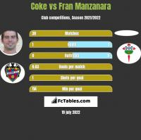 Coke vs Fran Manzanara h2h player stats