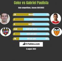 Coke vs Gabriel Paulista h2h player stats