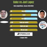 Coke vs Javi Lopez h2h player stats