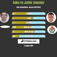 Coke vs Javier Sanchez h2h player stats