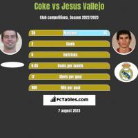 Coke vs Jesus Vallejo h2h player stats