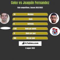 Coke vs Joaquin Fernandez h2h player stats