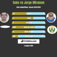 Coke vs Jorge Miramon h2h player stats
