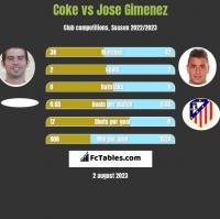 Coke vs Jose Gimenez h2h player stats