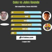 Coke vs Jules Kounde h2h player stats