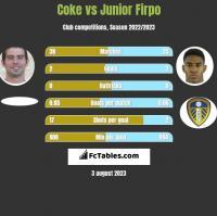 Coke vs Junior Firpo h2h player stats