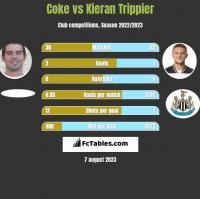 Coke vs Kieran Trippier h2h player stats