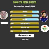 Coke vs Marc Bartra h2h player stats