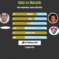Coke vs Marcelo h2h player stats