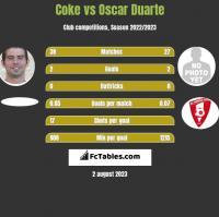 Coke vs Oscar Duarte h2h player stats