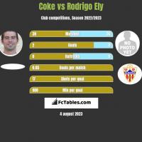 Coke vs Rodrigo Ely h2h player stats