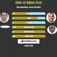 Coke vs Ruben Vezo h2h player stats
