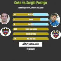 Coke vs Sergio Postigo h2h player stats