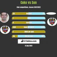 Coke vs Son h2h player stats