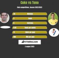 Coke vs Tono h2h player stats