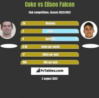 Coke vs Eliseo Falcon h2h player stats