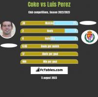 Coke vs Luis Perez h2h player stats