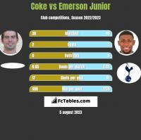Coke vs Emerson Junior h2h player stats