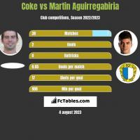 Coke vs Martin Aguirregabiria h2h player stats