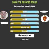 Coke vs Antonio Moya h2h player stats
