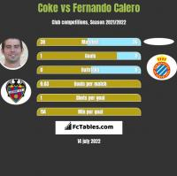 Coke vs Fernando Calero h2h player stats