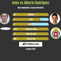Coke vs Alberto Rodriguez h2h player stats