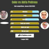Coke vs Adria Pedrosa h2h player stats