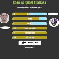 Coke vs Ignasi Vilarrasa h2h player stats