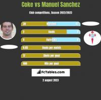 Coke vs Manuel Sanchez h2h player stats