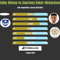 Colby Bishop vs Courtney Baker-Richardson h2h player stats