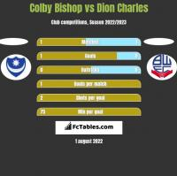 Colby Bishop vs Dion Charles h2h player stats