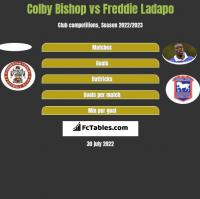 Colby Bishop vs Freddie Ladapo h2h player stats
