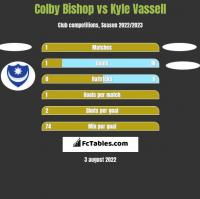 Colby Bishop vs Kyle Vassell h2h player stats