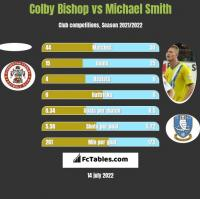 Colby Bishop vs Michael Smith h2h player stats