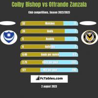 Colby Bishop vs Offrande Zanzala h2h player stats