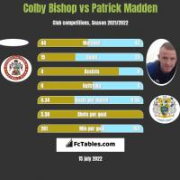 Colby Bishop vs Patrick Madden h2h player stats