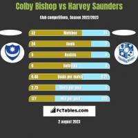 Colby Bishop vs Harvey Saunders h2h player stats
