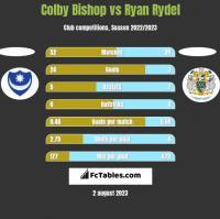 Colby Bishop vs Ryan Rydel h2h player stats