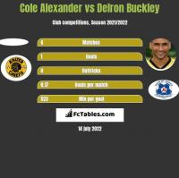 Cole Alexander vs Delron Buckley h2h player stats