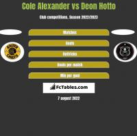 Cole Alexander vs Deon Hotto h2h player stats