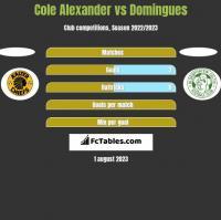 Cole Alexander vs Domingues h2h player stats