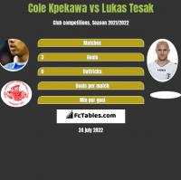 Cole Kpekawa vs Lukas Tesak h2h player stats