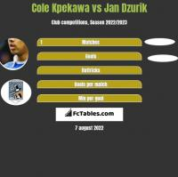 Cole Kpekawa vs Jan Dzurik h2h player stats